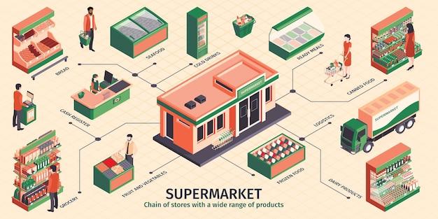 Izometryczna infografika supermarketu z półkami z produktami i odwiedzającymi
