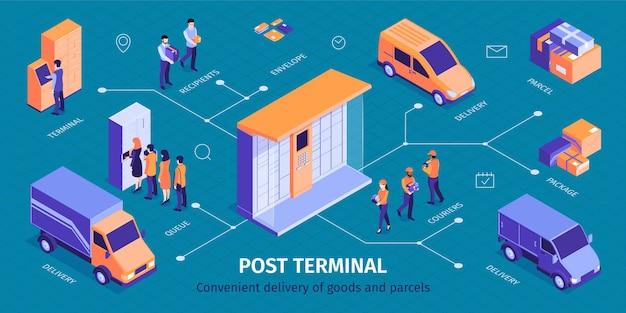 Izometryczna infografika terminala pocztowego z obrazem dostawy do paczkomatów