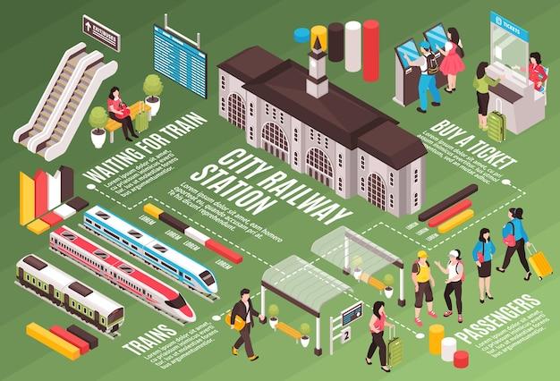Izometryczna kompozycja poziomego schematu blokowego stacji kolejowej z podpisami tekstowymi liniami przerywanymi i wyizolowana z ilustracją ludzi