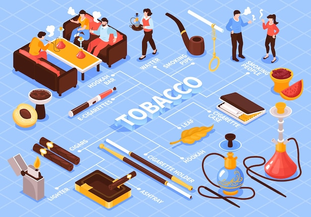 Izometryczna kompozycja schematu blokowego dymu tytoniowego z fajką wodną z palącymi papierosami i tekstem