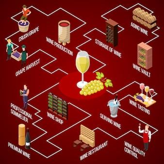 Izometryczna kompozycja schematu blokowego produkcji wina z izolowanymi obrazami ludzi obsługujących urządzenia kieliszki do wina i winogrona