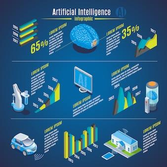 Izometryczna koncepcja infografiki sztucznej inteligencji z wynalazkiem mózgu robota medyczny robotyczny asystent samochód elektryczny inteligentny dom na białym tle