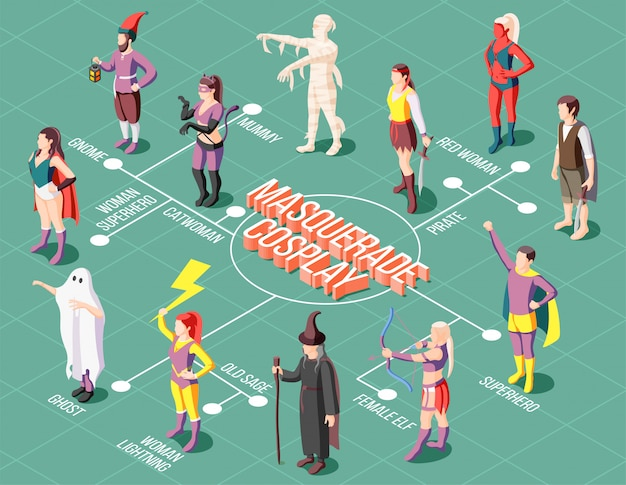 Izometryczna maskarada schemat cosplay z ludźmi noszącymi różne niezwykłe kostiumy 3d