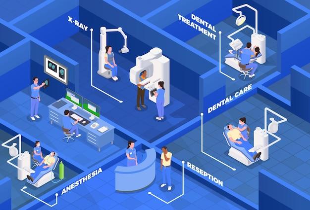 Izometryczne ilustracja kliniki stomatologicznej z symbolami opieki stomatologicznej