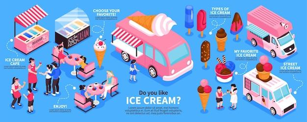 Izometryczne infografiki z rodzajami ilustracji dostawców lodów