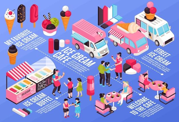 Izometryczne poziome infografiki z rodzajami lodów, kawiarni i ilustracji samochodów dostawczych