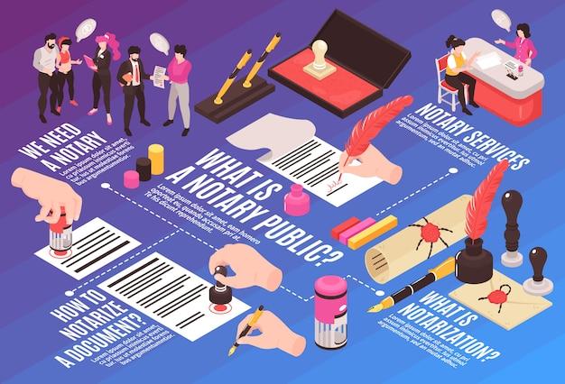 Izometryczne usługi notarialne schemat blokowy kompozycji poziomej ze zdjęciami ludzkich rąk stempluje koperty i podpisy tekstowe