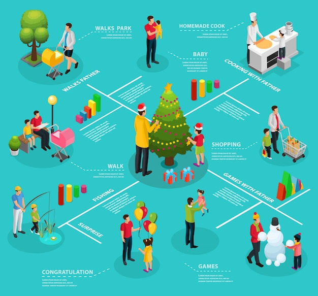 Izometryczny infografika szablon ojcostwa z ojcem spacerującym na zakupach, gotowaniu, wędkowaniu, zabawie, lepienie bałwana dekorującego choinkę z dziećmi na białym tle