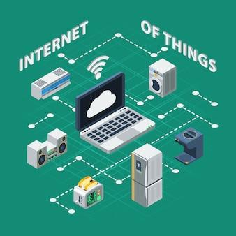 Izometryczny internet rzeczy