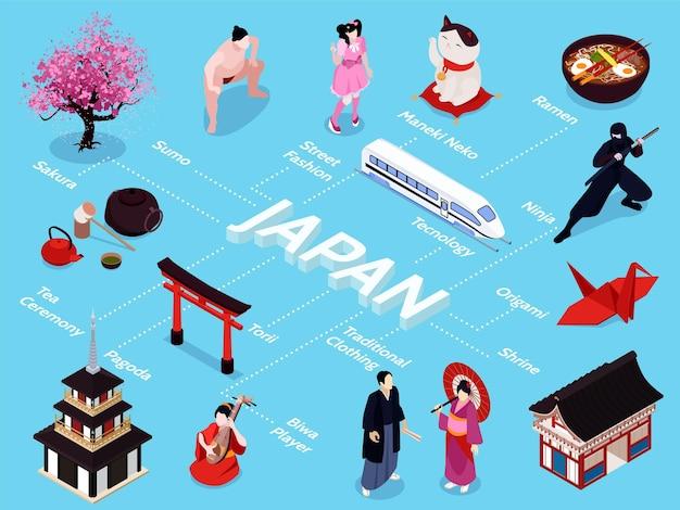Izometryczny japoński schemat blokowy