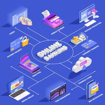 Izometryczny schemat bankowy bankowości internetowej z zabezpieczeniem płatności mobilnych, zabezpieczeniem konta, zarządzaniem portfelem cyfrowym