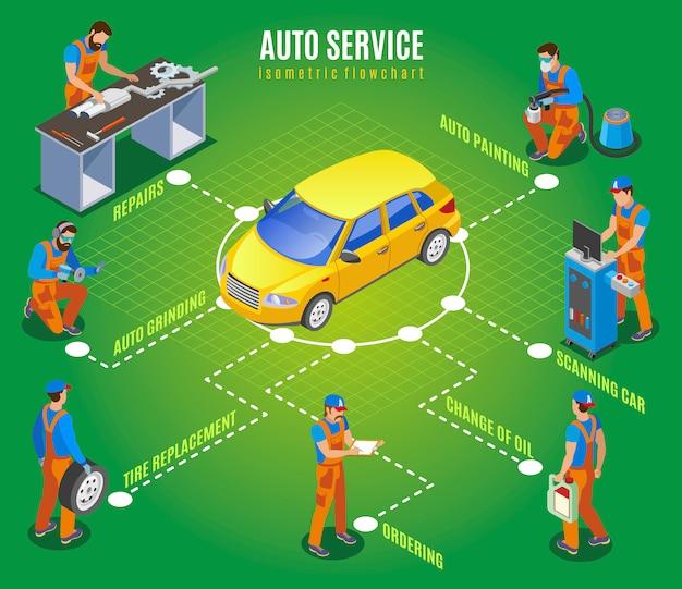 Izometryczny schemat blokowy auto service