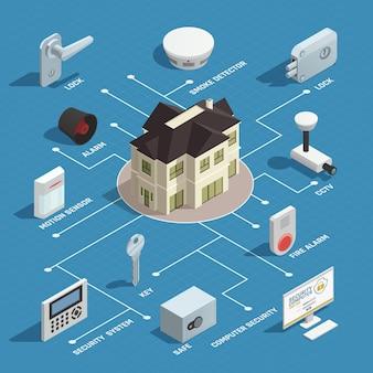Izometryczny schemat blokowy bezpieczeństwa w domu