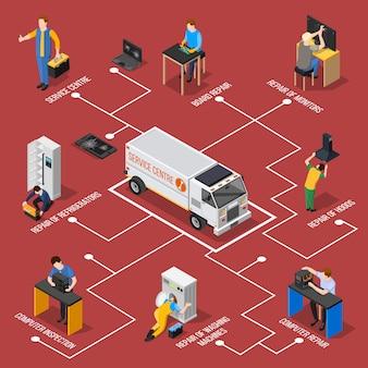 Izometryczny schemat blokowy centrum serwisowego