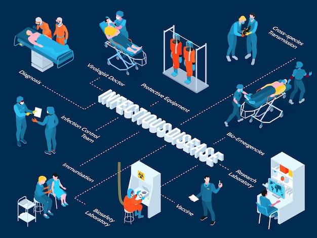 Izometryczny schemat blokowy choroby zakaźnej z ilustracji wektorowych symboli laboratorium badawczego