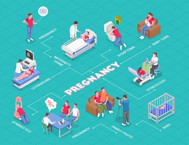 Izometryczny schemat blokowy ciąży z kobietami w ciąży konsultującymi się z rodzicami ginekologa i noworodkami