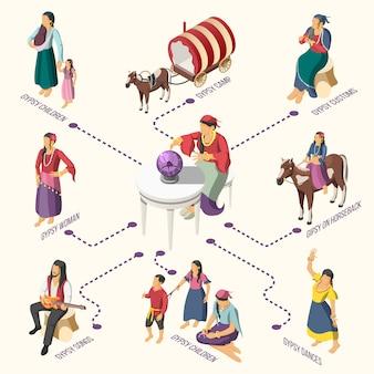 Izometryczny schemat blokowy cyganów