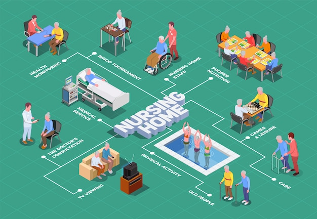Izometryczny schemat blokowy domu opieki z opiekunami i lekarzami zapewniającymi wykwalifikowaną pomoc osobom starszym