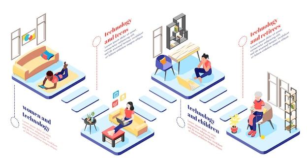 Izometryczny schemat blokowy dotyczący kobiet i technologii, przedstawiający postacie kobiece, nastolatki na emeryturze, używające gadżetów do wypoczynku i pracy