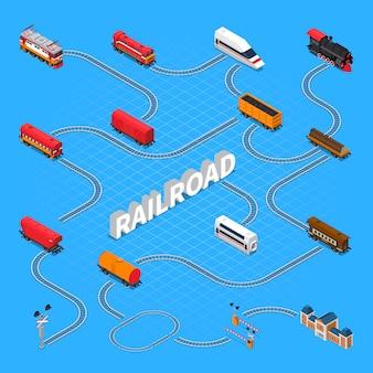 Izometryczny schemat blokowy drogi kolejowej