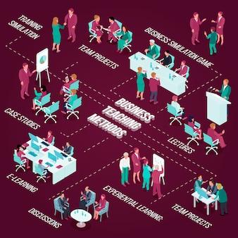 Izometryczny schemat blokowy edukacji biznesowej