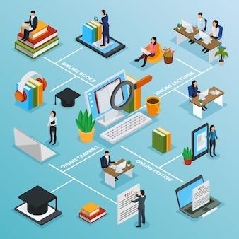 Izometryczny schemat blokowy edukacji online