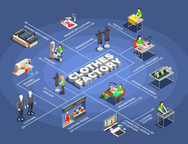 Izometryczny schemat blokowy fabryki modnych ubrań