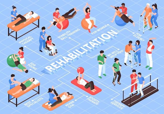 Izometryczny schemat blokowy fizjoterapii rehabilitacyjnej z obrazami przedmiotów i osób z podpisami i liniami tekstu