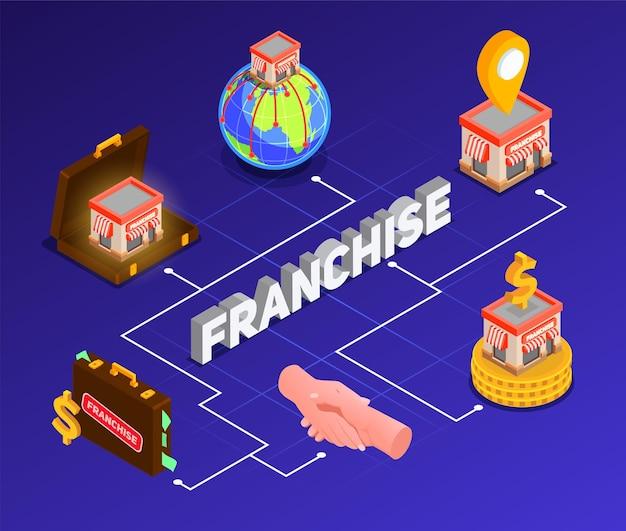 Izometryczny schemat blokowy franczyzy z ilustracją możliwości biznesowych i symboli modelu