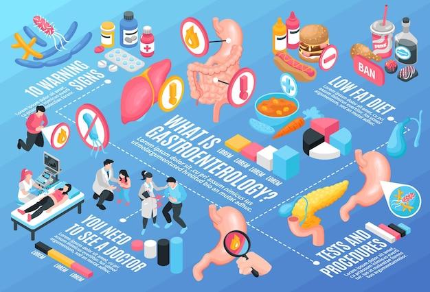 Izometryczny schemat blokowy gastroenterologii poziomy
