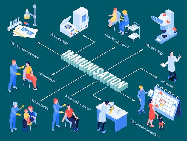 Izometryczny schemat blokowy immunizacji od badań mikrobiologicznych do testów rozwoju szczepionek i ilustracji harmonogramu szczepień