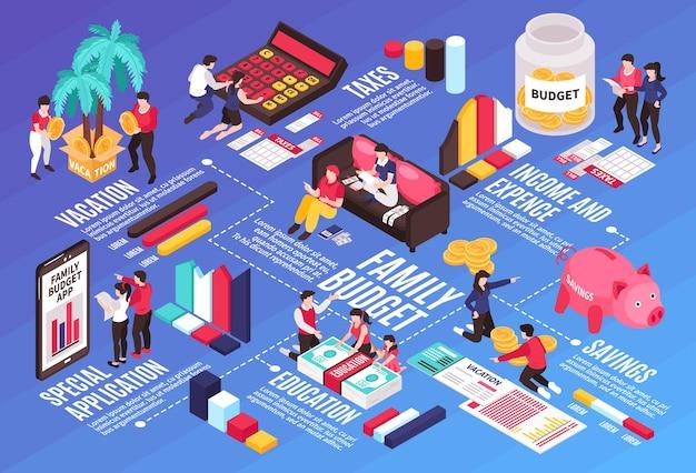 Izometryczny schemat blokowy infografiki budżetu rodzinnego z mobilnymi aplikacjami oszczędnościowymi, podatkami, planowaniem wakacji, schematem wydatków