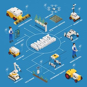 Izometryczny schemat blokowy inteligentnego rolnictwa