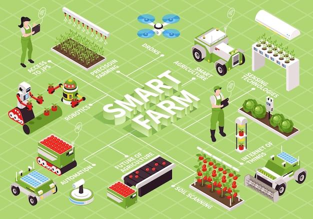 Izometryczny schemat blokowy inteligentnej farmy