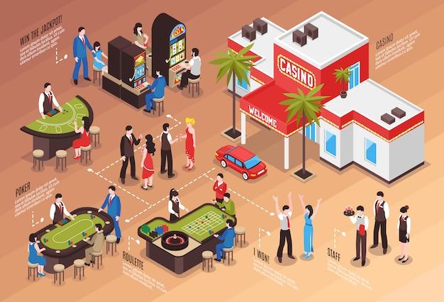 Izometryczny schemat blokowy kasyna