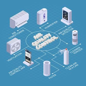 Izometryczny schemat blokowy kontroli jakości oczyszczania powietrza z podpisami tekstowymi i odizolowanymi ikonami ilustracji urządzeń filtrujących
