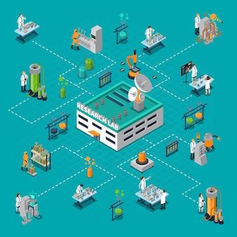 Izometryczny schemat blokowy laboratorium badawczego