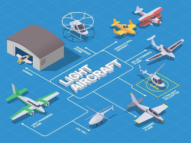 Izometryczny schemat blokowy lekkiego transportu lotniczego z