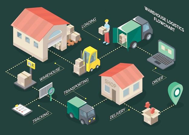 Izometryczny schemat blokowy logistyki