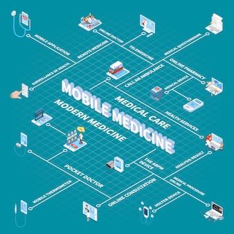 Izometryczny schemat blokowy medycyny mobilnej z wynikami analizy lekarza kieszonkowego apteki internetowej do monitorowania stanu zdrowia