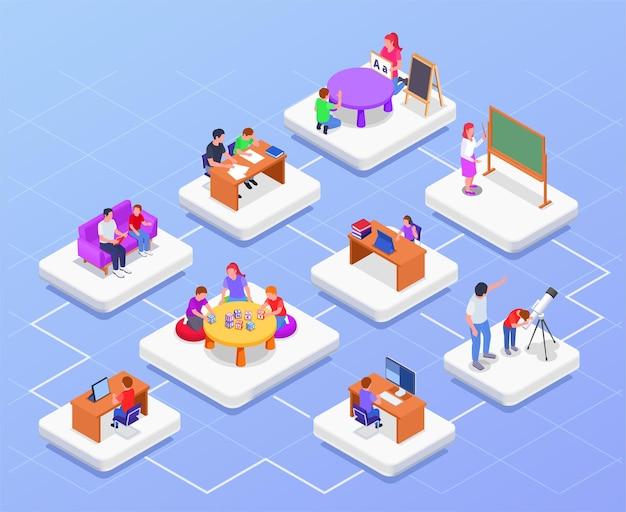 Izometryczny schemat blokowy nauczania domowego z kompozycjami 3d dzieci uczących się online