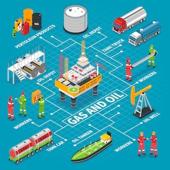 Izometryczny schemat blokowy oleju gazowego