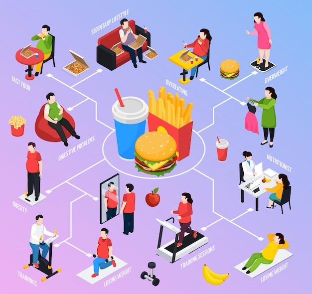 Izometryczny schemat blokowy osób z nadwagą