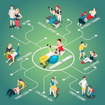 Izometryczny schemat blokowy osobistego trenera sportu