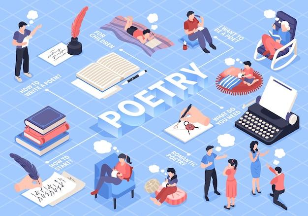 Izometryczny schemat blokowy poezji