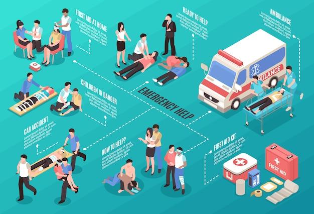 Izometryczny schemat blokowy pomocy w sytuacjach awaryjnych