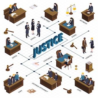 Izometryczny schemat blokowy prawa sprawiedliwości z obrazami młotów równoważą ludzi na trybunach i ilustrację podpisów tekstowych