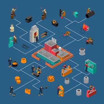 Izometryczny schemat blokowy procesu obróbki metali