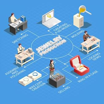 Izometryczny schemat blokowy produkcji biżuterii