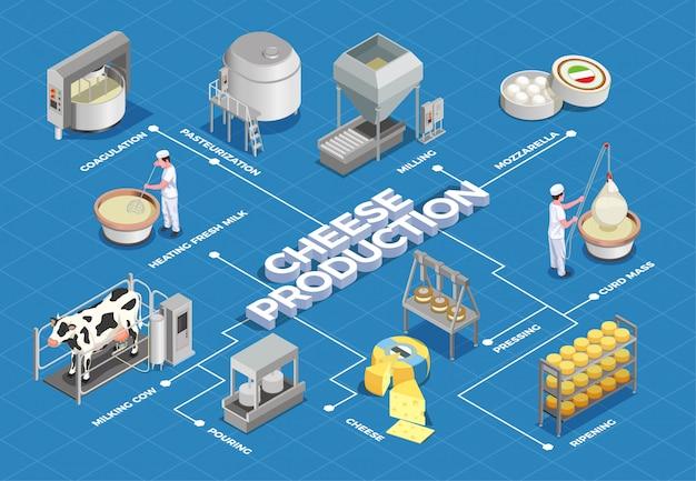 Izometryczny schemat blokowy produkcji sera ilustruje proces od wydajności mleka i pasteryzacji do fermentacyjnego prasowania i dojrzewania